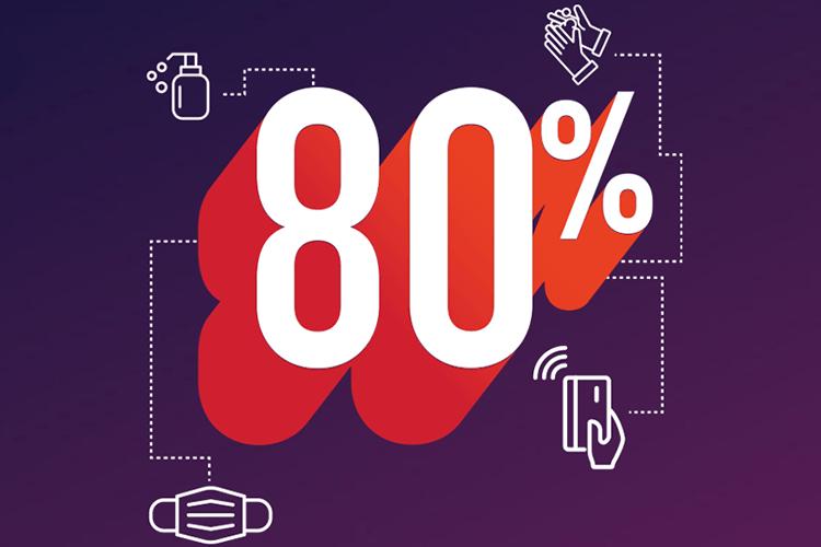 Tachtig procenten van het winkelend publiek waardeert gezondheidsmaatregelen