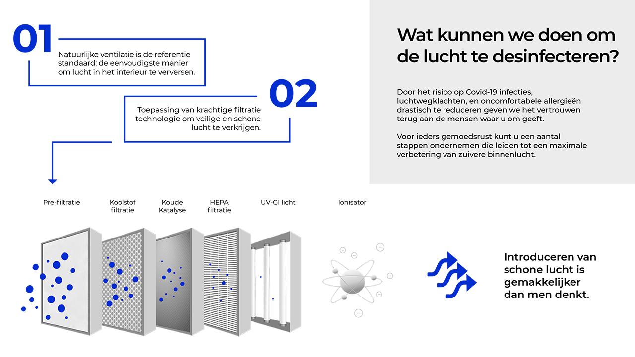 Infographic zestraps luchtreiniging